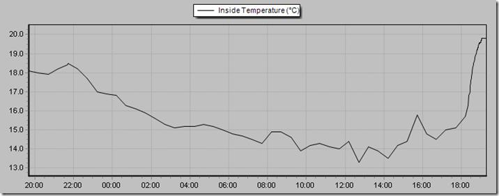 110114 inside temp